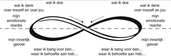 voorbeeld EFT Psychischehulponline.nl